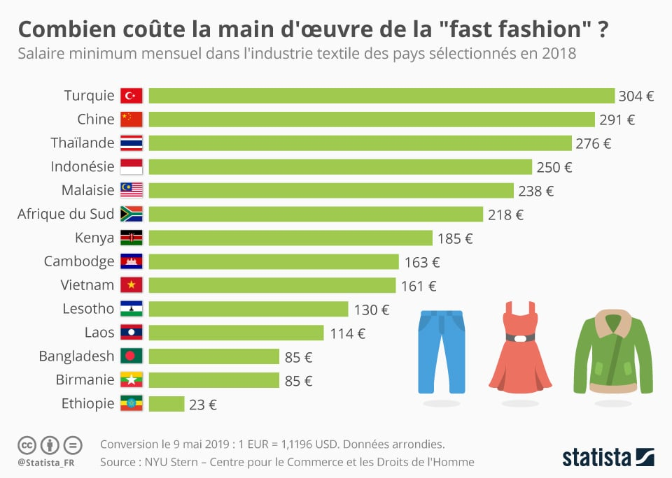 cout-main-oeuvre-fast-fashion